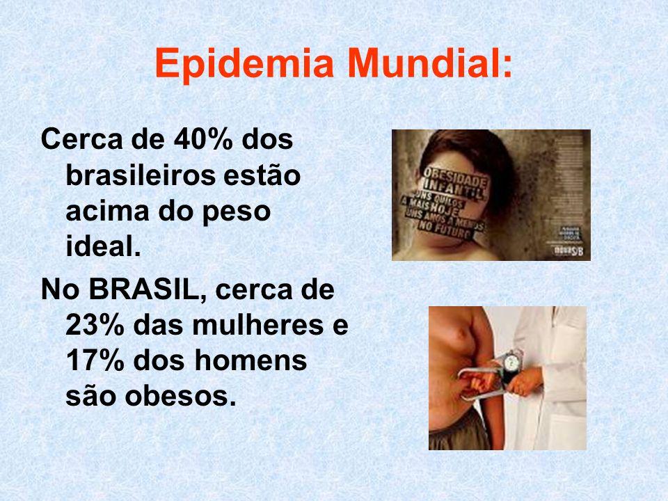Epidemia Mundial: Cerca de 40% dos brasileiros estão acima do peso ideal.