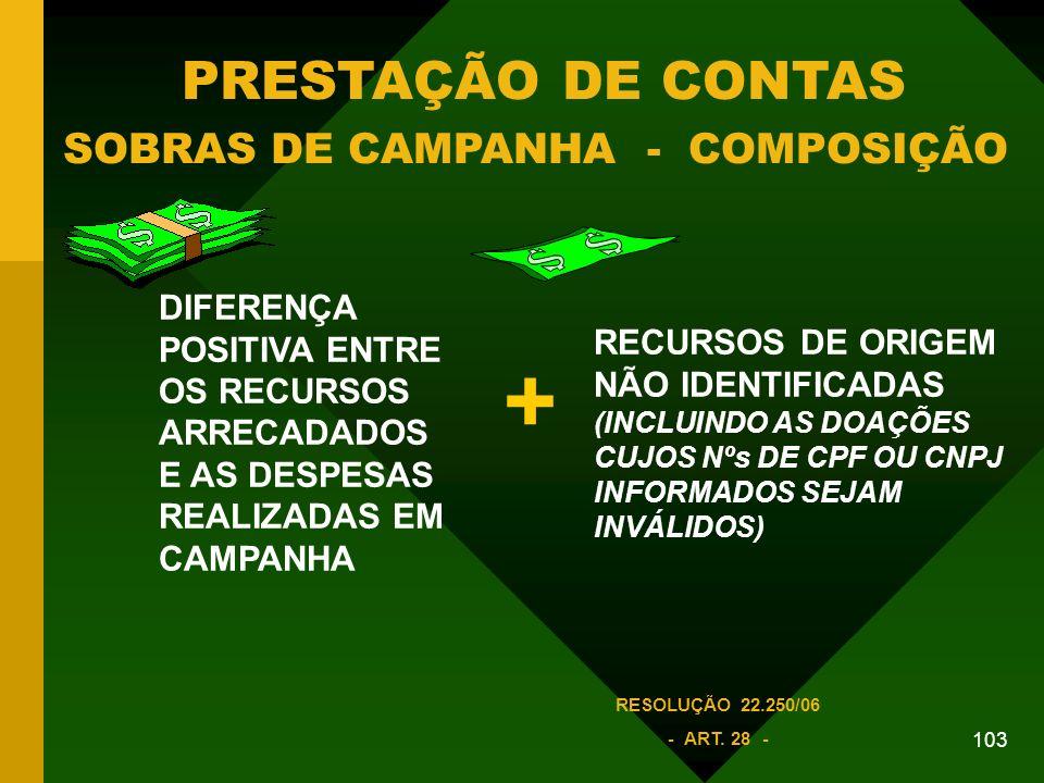 PRESTAÇÃO DE CONTAS SOBRAS DE CAMPANHA - COMPOSIÇÃO