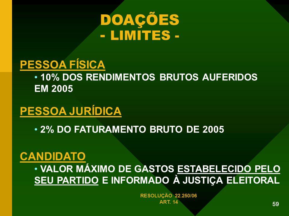 DOAÇÕES - LIMITES - PESSOA FÍSICA PESSOA JURÍDICA CANDIDATO