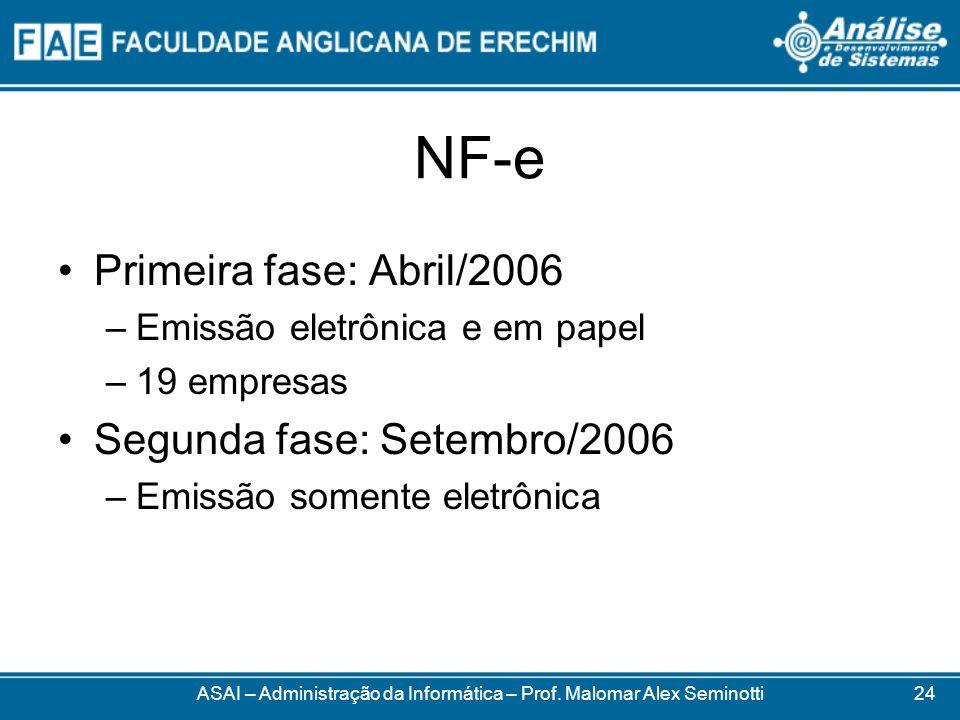 ASAI – Administração da Informática – Prof. Malomar Alex Seminotti