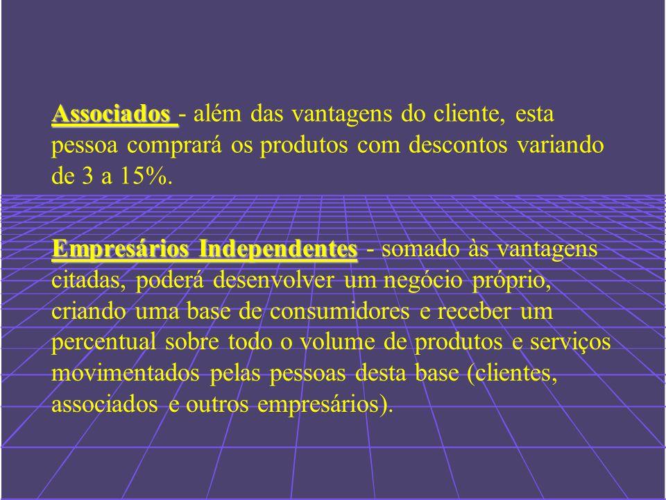 Associados - além das vantagens do cliente, esta pessoa comprará os produtos com descontos variando de 3 a 15%.