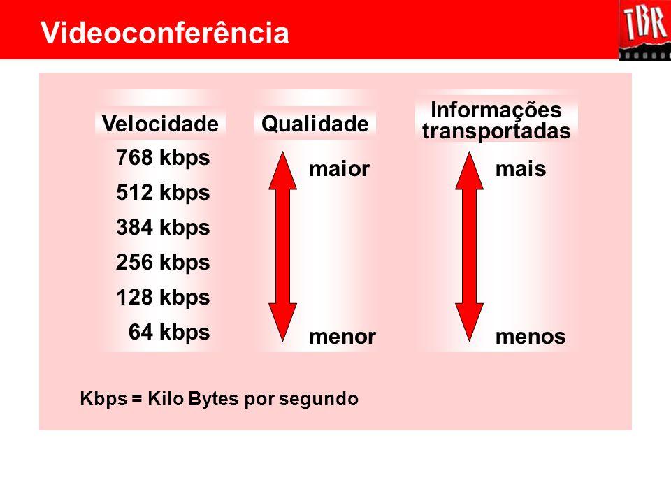 Videoconferência Informações transportadas Velocidade Qualidade