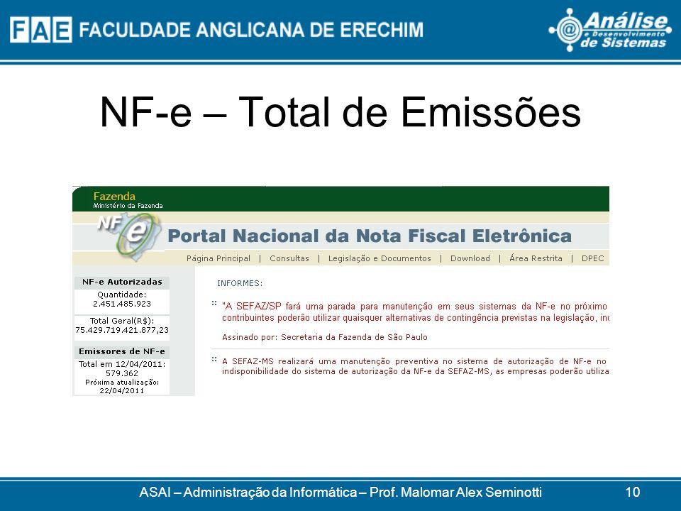 NF-e – Total de Emissões