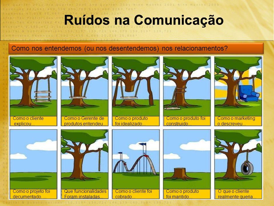 Ruídos na Comunicação Como nos entendemos (ou nos desentendemos) nos relacionamentos Como o cliente.