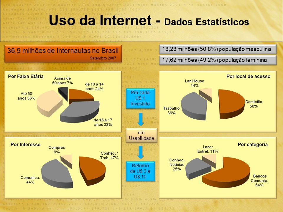 Uso da Internet - Dados Estatísticos