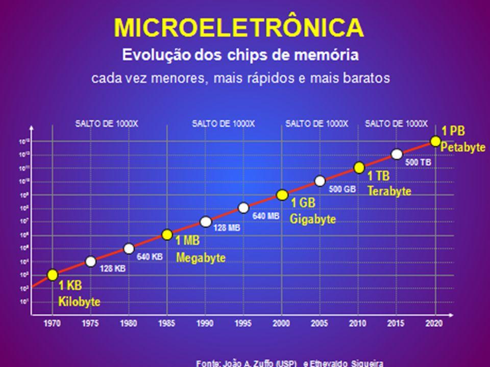 Evolução dos chips de memória
