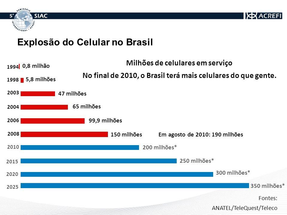 Explosão do Celular no Brasil