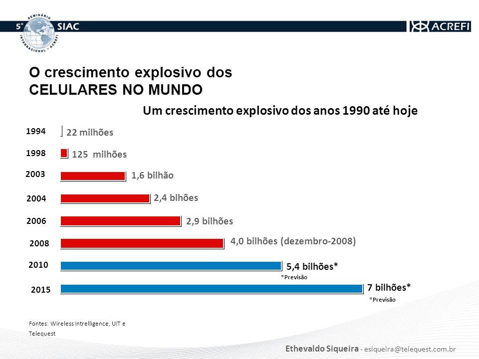 O crescimento explosivo dos CELULARES NO MUNDO