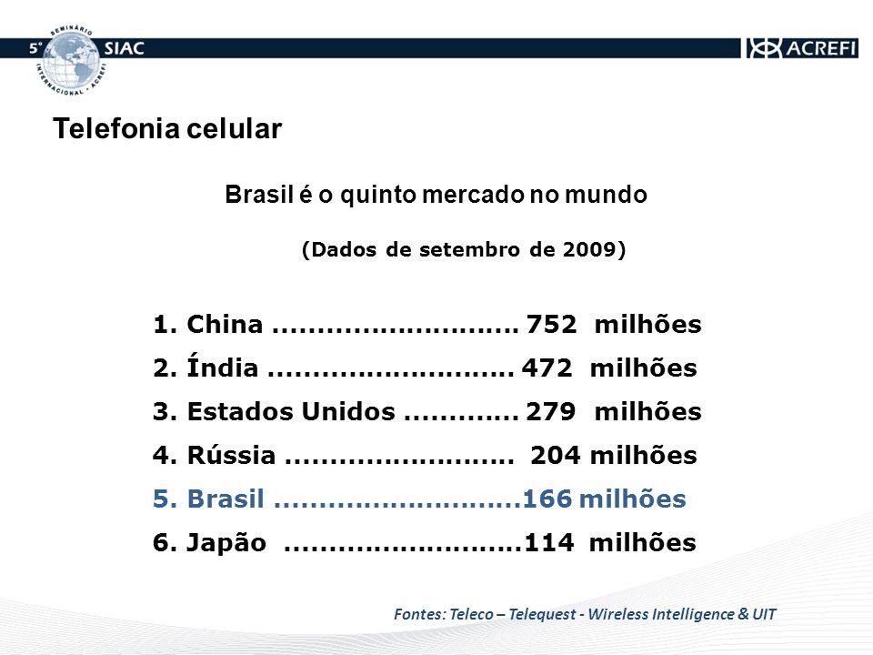 Brasil é o quinto mercado no mundo