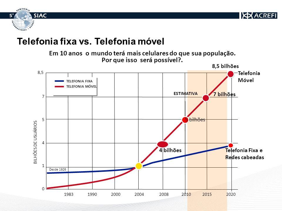 Telefonia fixa vs. Telefonia móvel