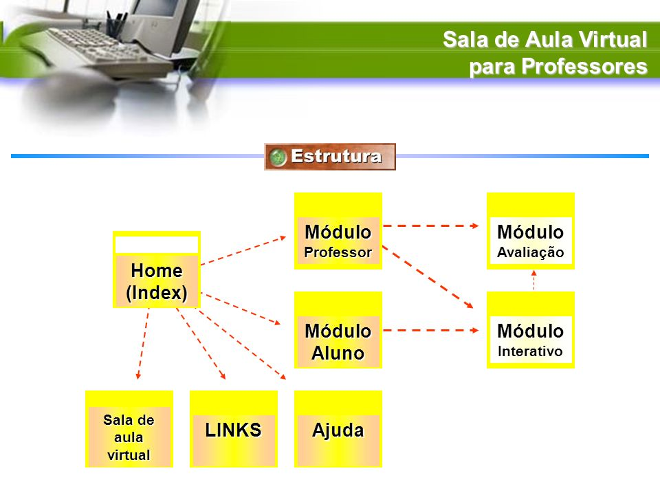 Sala de Aula Virtual para Professores Módulo Módulo Home (Index)
