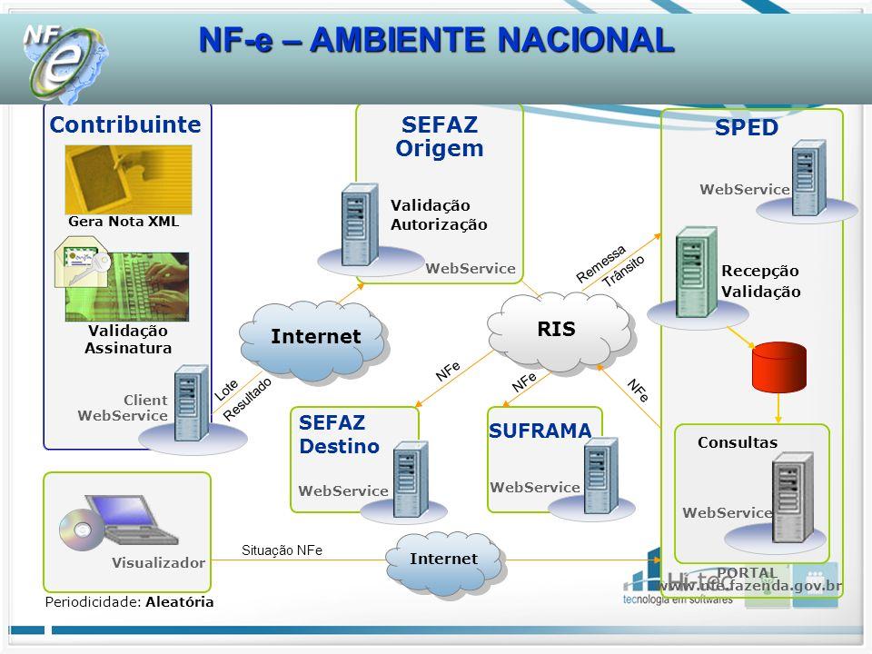 NF-e – AMBIENTE NACIONAL