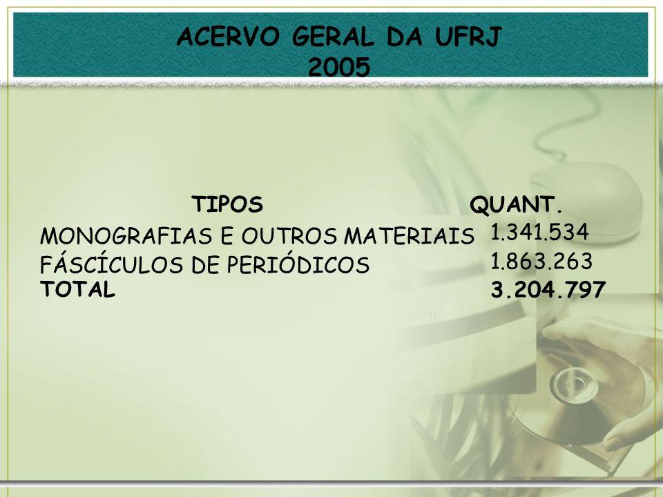ACERVO GERAL DA UFRJ 2005 TIPOS QUANT. MONOGRAFIAS E OUTROS MATERIAIS