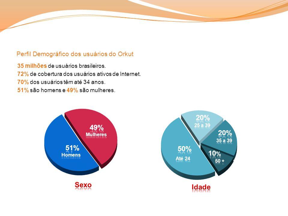 Perfil Demográfico dos usuários do Orkut