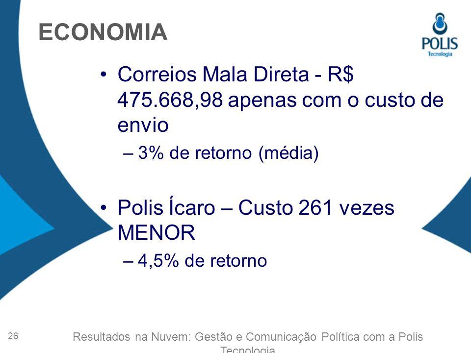 ECONOMIA Correios Mala Direta - R$ 475.668,98 apenas com o custo de envio. 3% de retorno (média) Polis Ícaro – Custo 261 vezes MENOR.