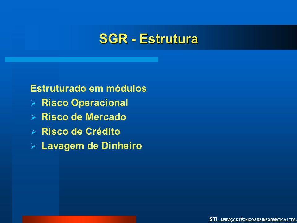 SGR - Estrutura Estruturado em módulos Risco Operacional