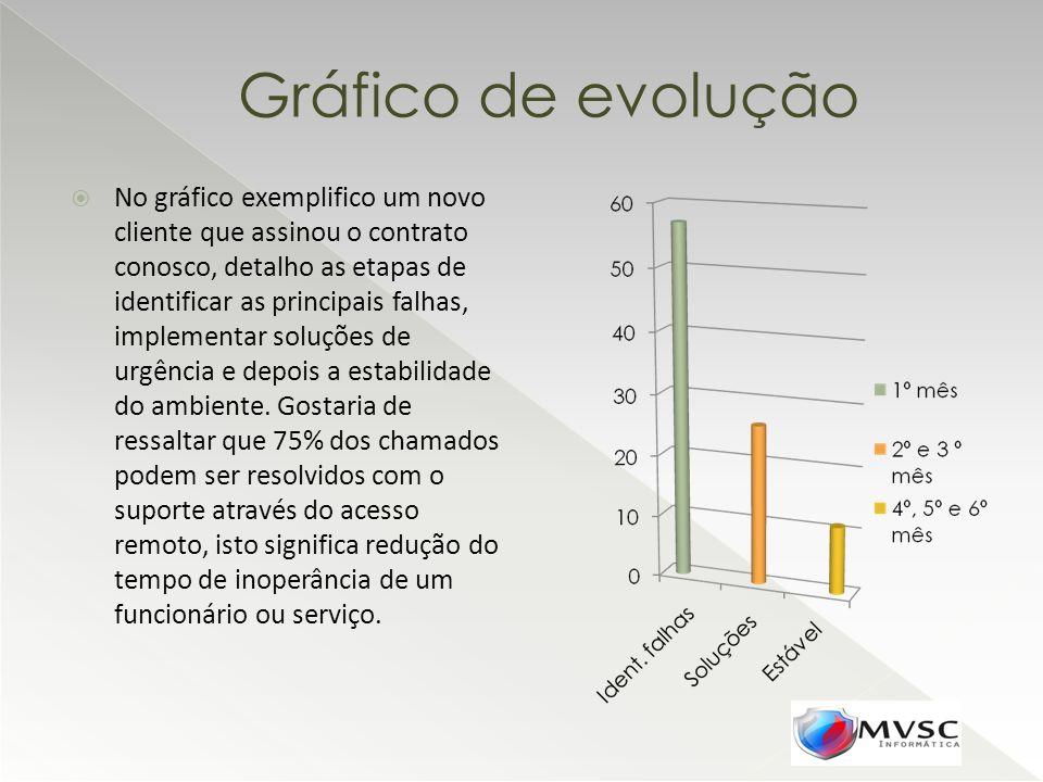 Gráfico de evolução