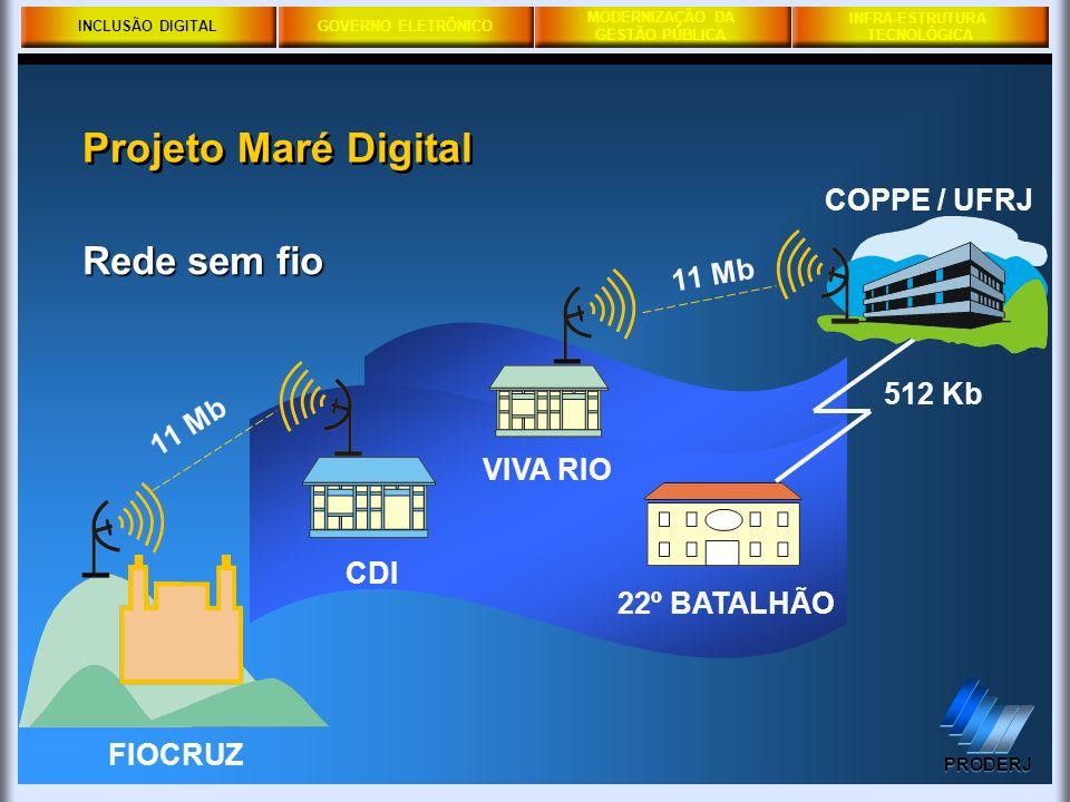 Projeto Maré Digital Rede sem fio COPPE / UFRJ 11 Mb 512 Kb VIVA RIO