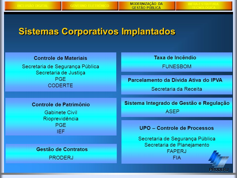 Sistemas Corporativos Implantados
