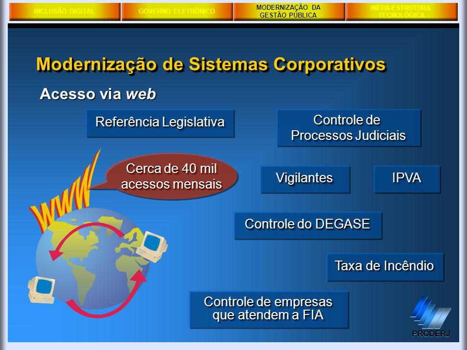 Modernização de Sistemas Corporativos