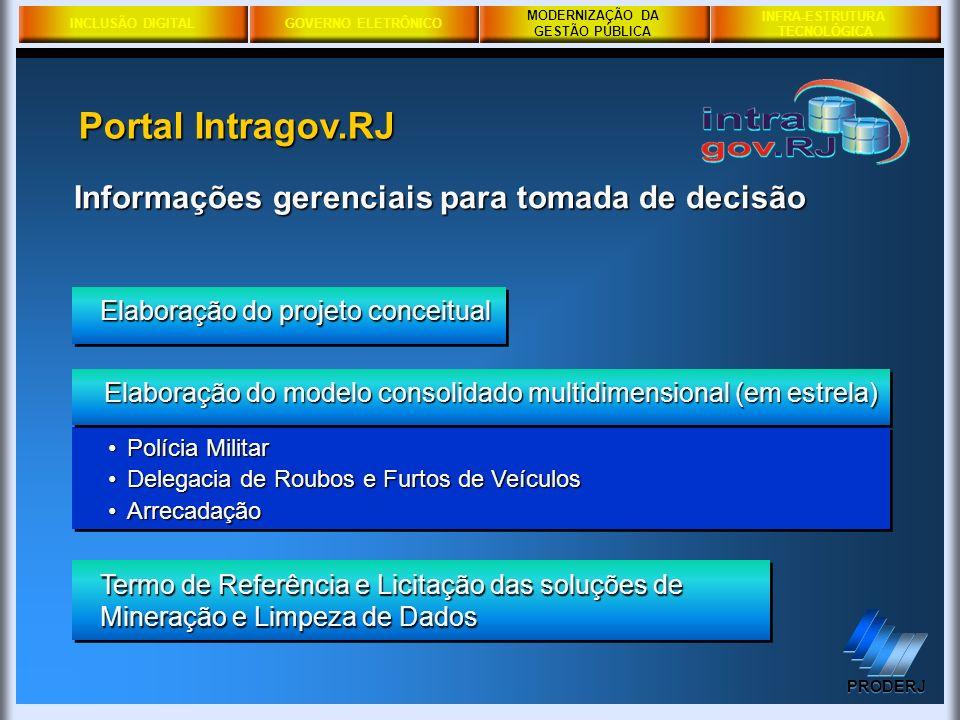 Portal Intragov.RJ Informações gerenciais para tomada de decisão