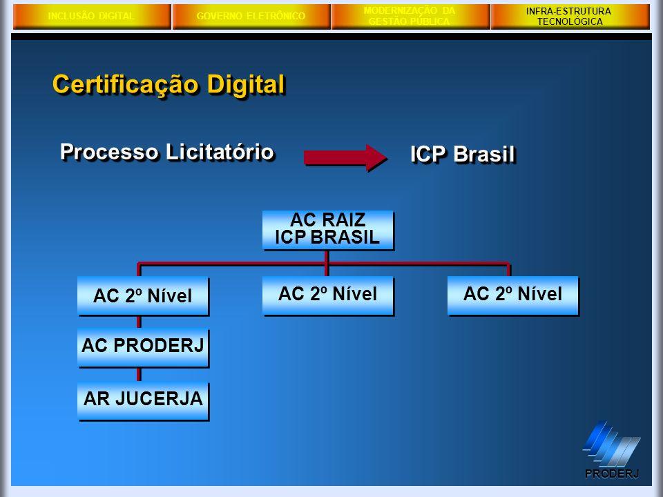 Certificação Digital Processo Licitatório ICP Brasil AC RAIZ