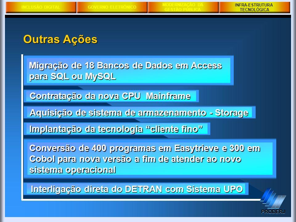 INFRA-ESTRUTURA TECNOLÓGICA. Outras Ações. Migração de 18 Bancos de Dados em Access para SQL ou MySQL.