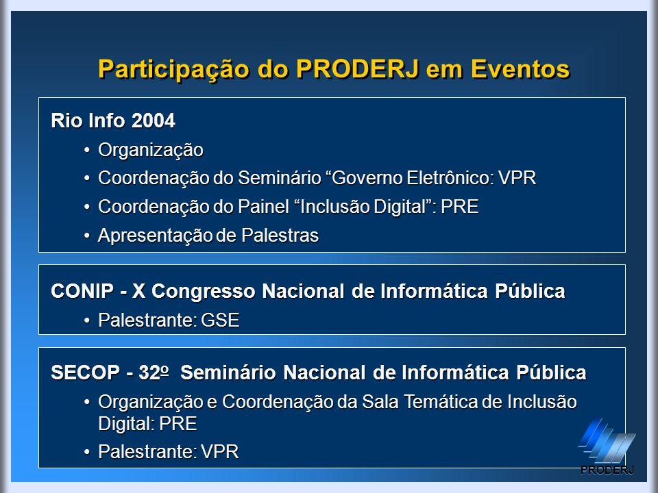 Participação do PRODERJ em Eventos