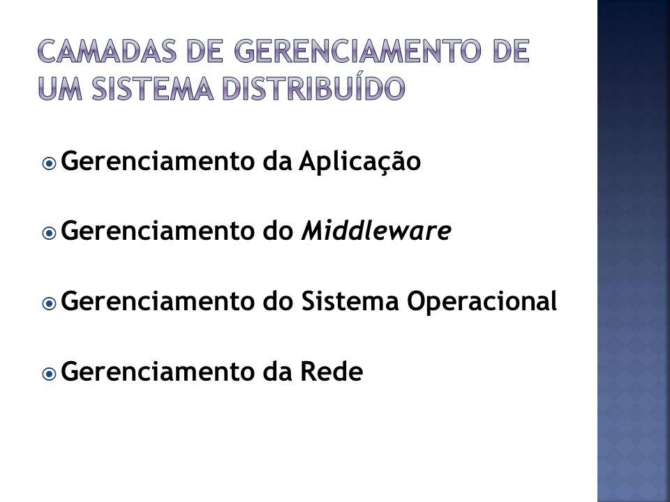 Camadas de gerenciamento de um sistema distribuído