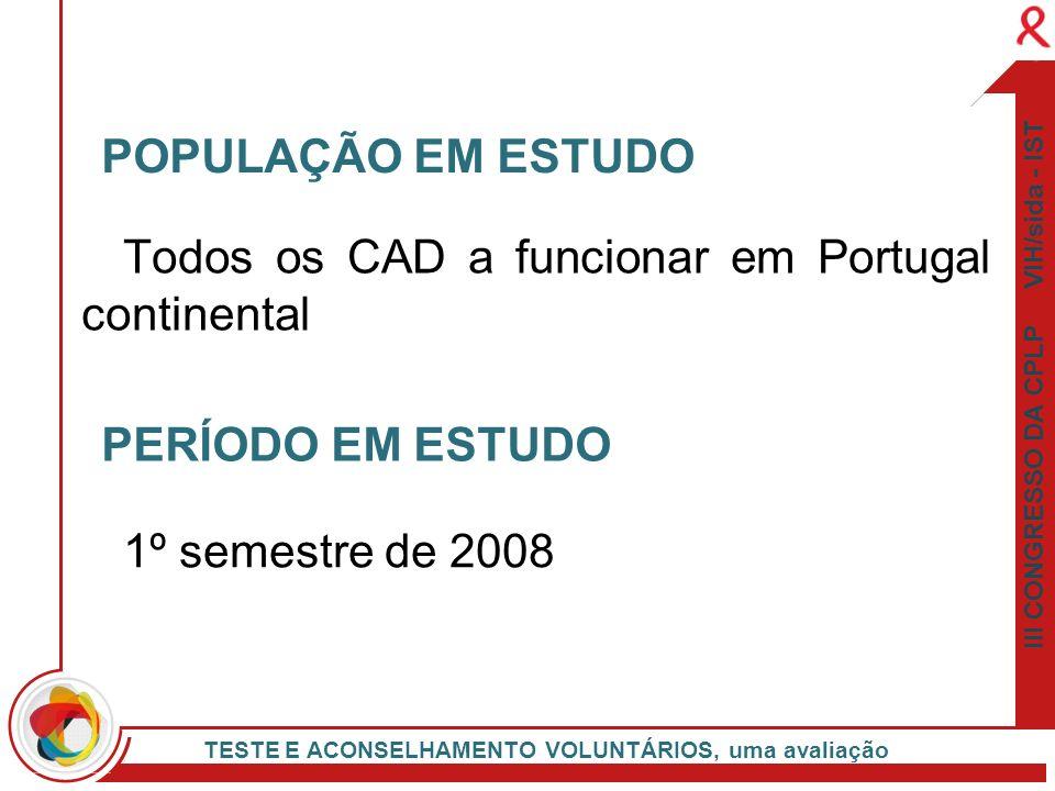 Todos os CAD a funcionar em Portugal continental