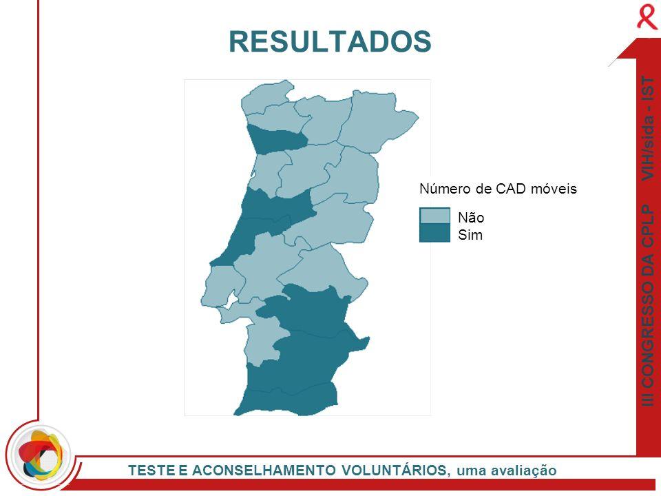 RESULTADOS III CONGRESSO DA CPLP VIH/sida - IST Número de CAD móveis