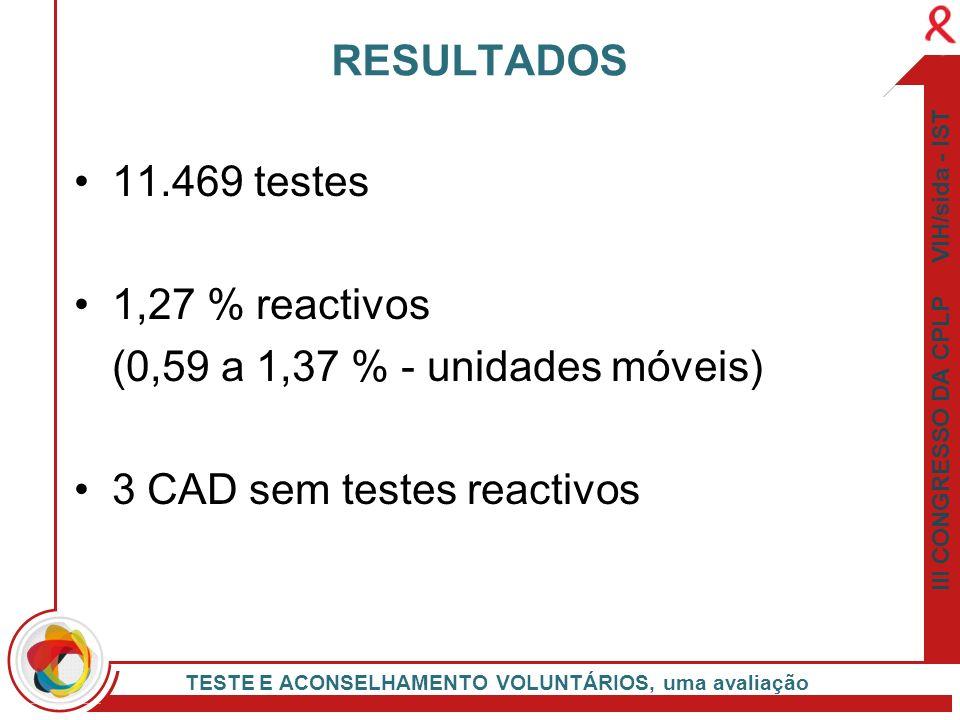3 CAD sem testes reactivos