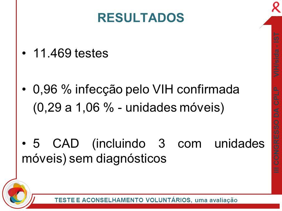 0,96 % infecção pelo VIH confirmada (0,29 a 1,06 % - unidades móveis)