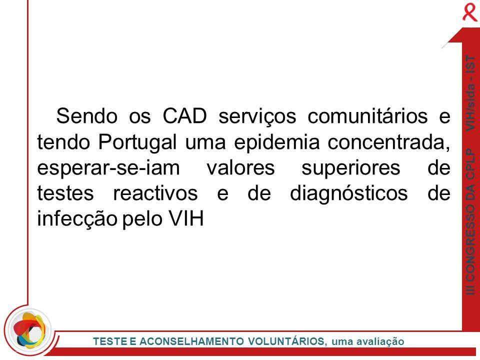 Sendo os CAD serviços comunitários e tendo Portugal uma epidemia concentrada, esperar-se-iam valores superiores de testes reactivos e de diagnósticos de infecção pelo VIH