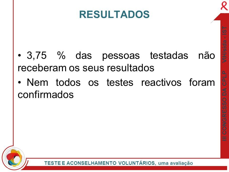 3,75 % das pessoas testadas não receberam os seus resultados