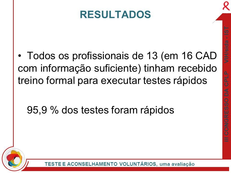 95,9 % dos testes foram rápidos