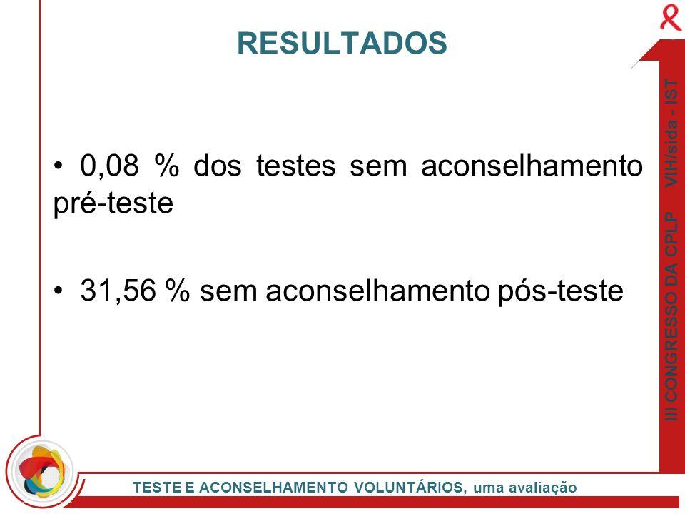 0,08 % dos testes sem aconselhamento pré-teste