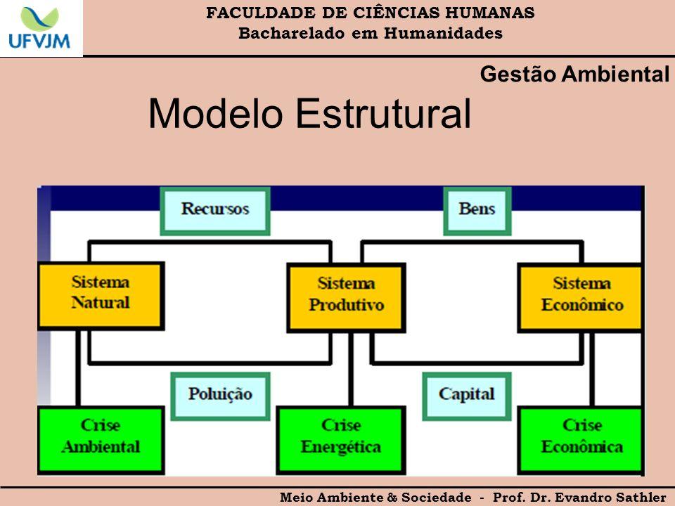 Modelo Estrutural Gestão Ambiental FACULDADE DE CIÊNCIAS HUMANAS
