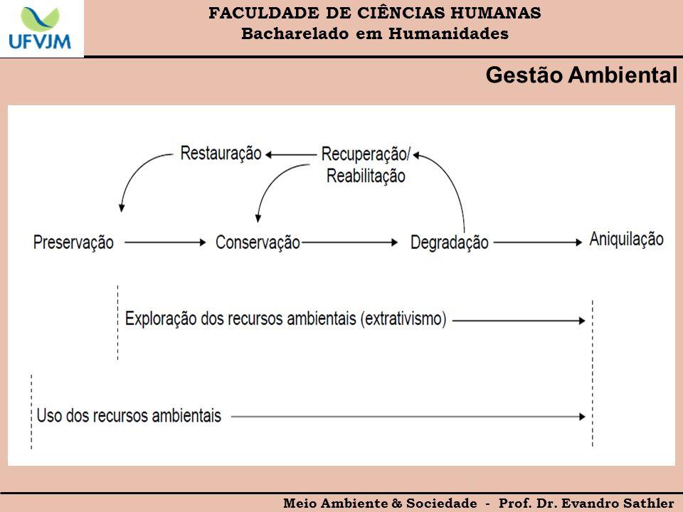 Gestão Ambiental FACULDADE DE CIÊNCIAS HUMANAS