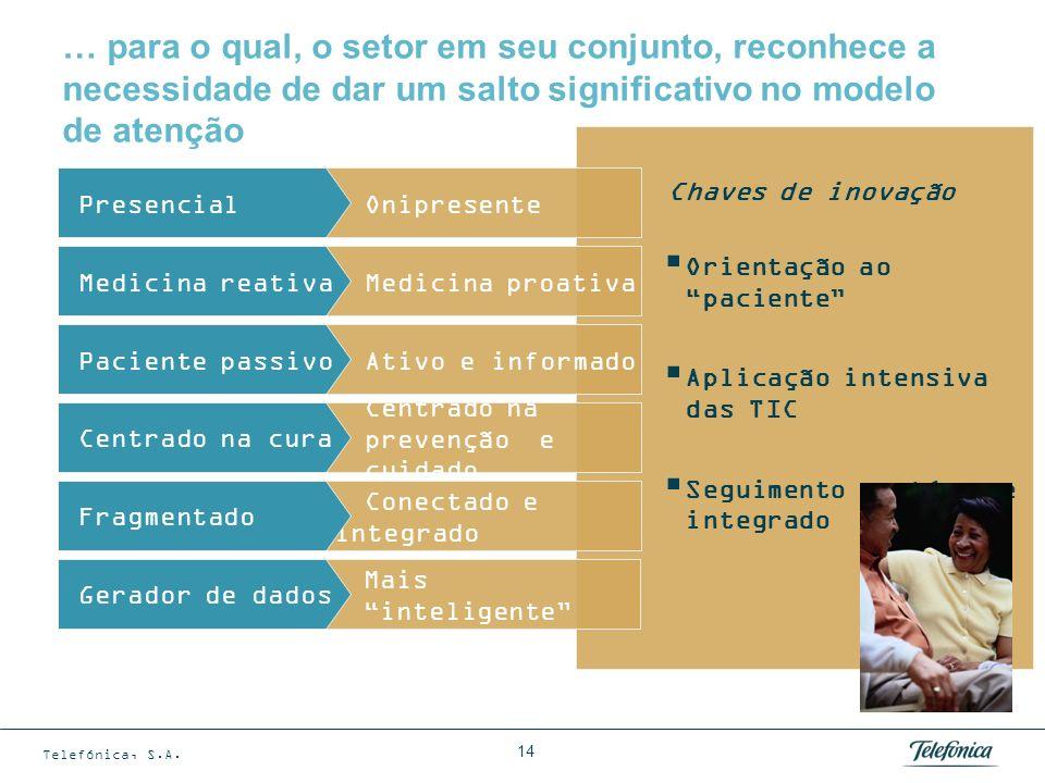 Telefônica visualisa a transformação do setor de saúde, para um modelo mais conectado, mais sustentável