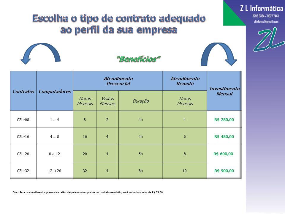 Escolha o tipo de contrato adequado ao perfil da sua empresa