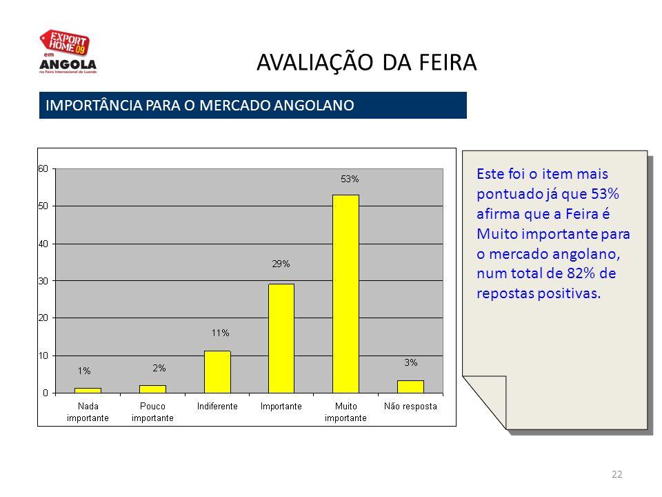 AVALIAÇÃO DA FEIRA IMPORTÂNCIA PARA O MERCADO ANGOLANO