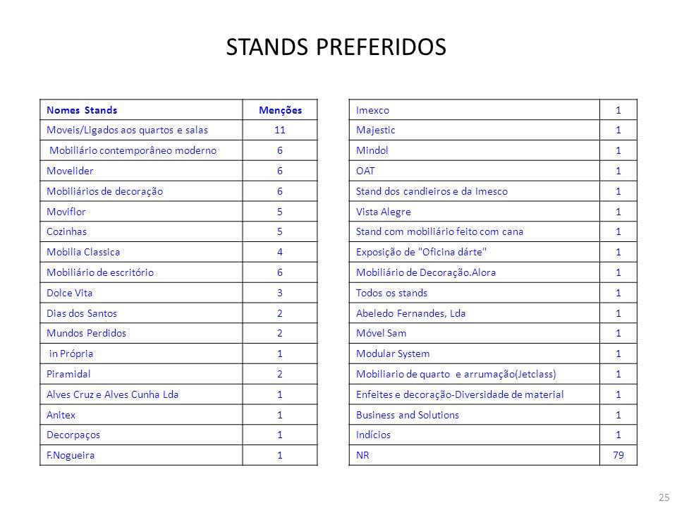 STANDS PREFERIDOS Nomes Stands Menções