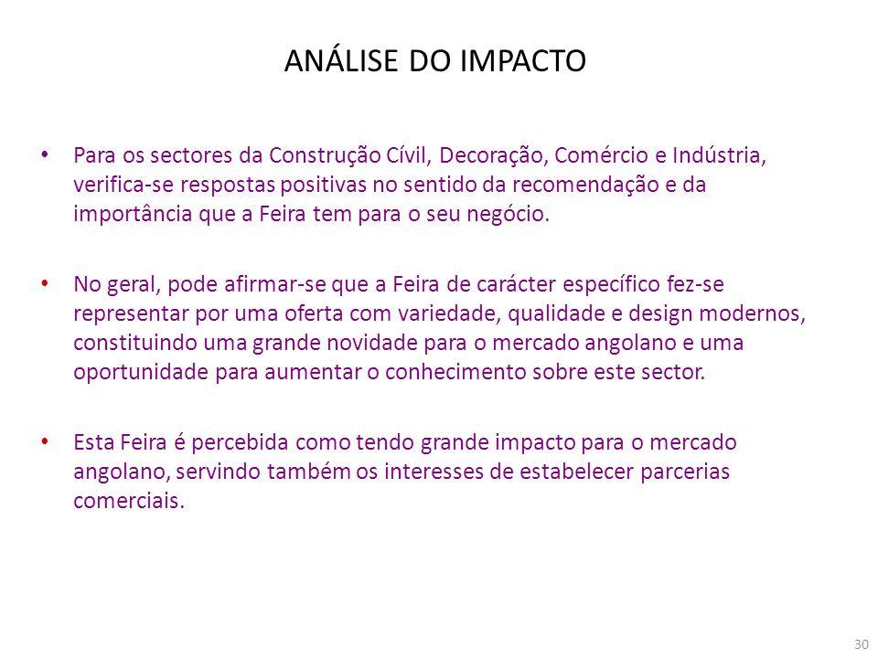 ANÁLISE DO IMPACTO