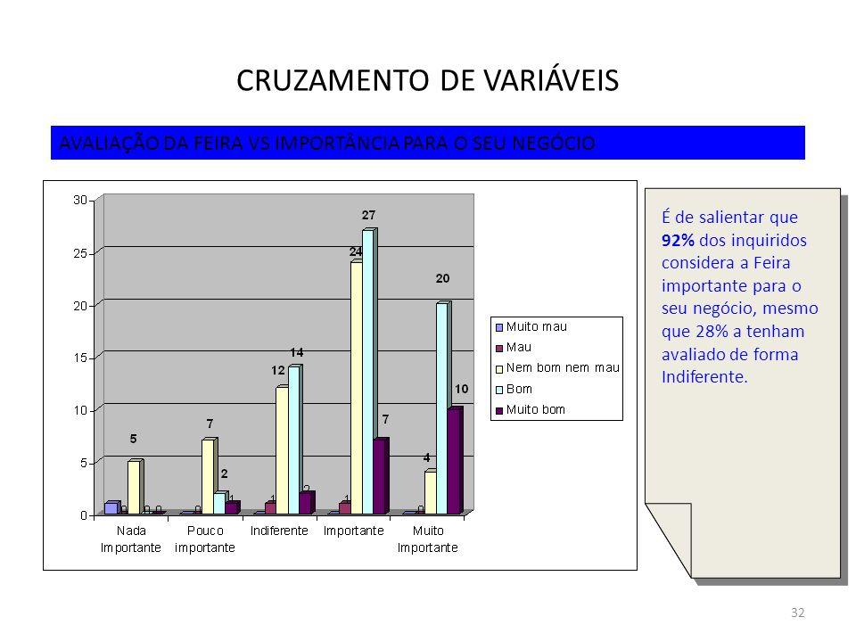 CRUZAMENTO DE VARIÁVEIS