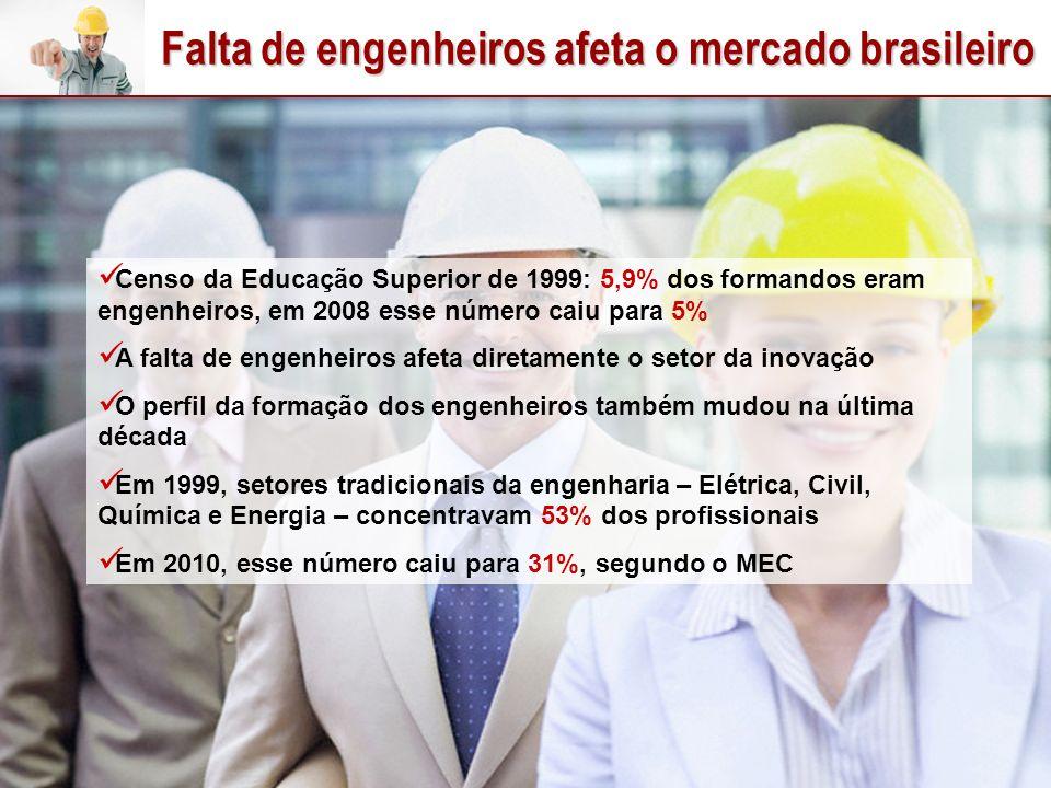 Falta de engenheiros afeta o mercado brasileiro