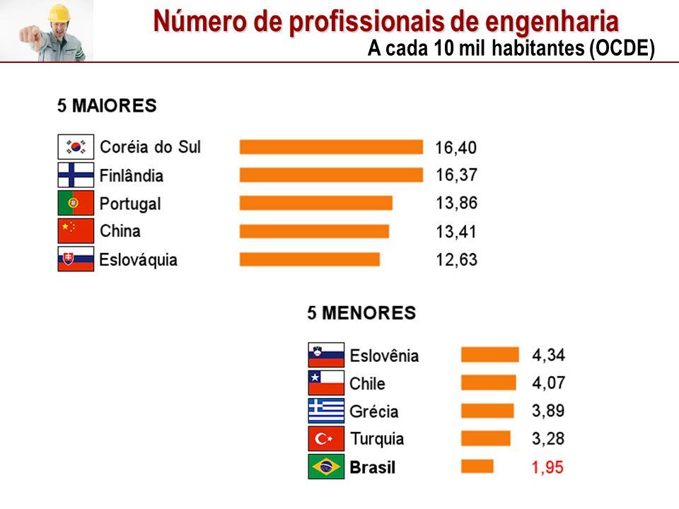 Número de profissionais de engenharia