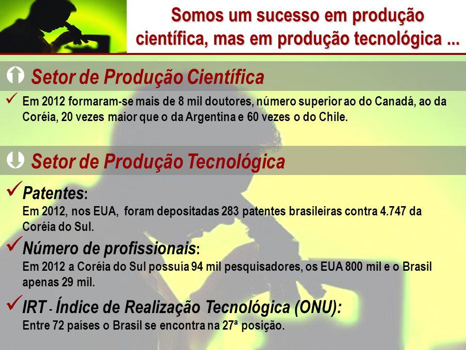 Somos um sucesso em produção científica, mas em produção tecnológica ...