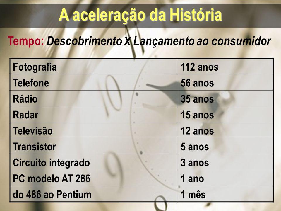 A aceleração da História