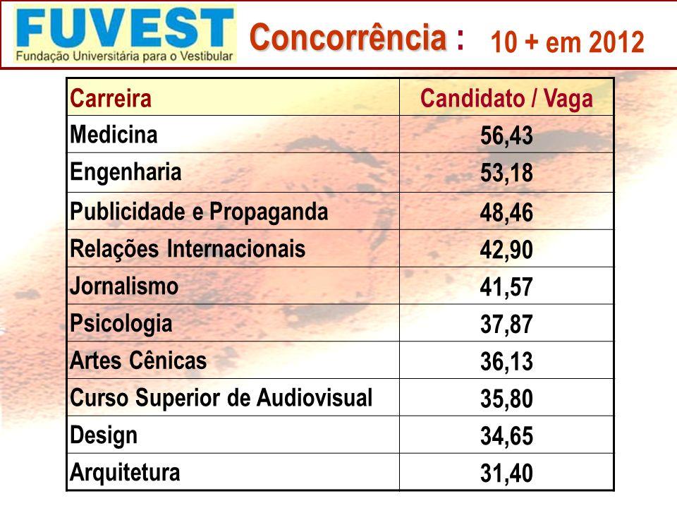 Concorrência : 10 + em 2012 Carreira Candidato / Vaga 56,43 53,18